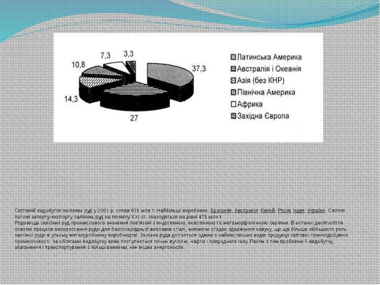 Світовий видобуток залізних руд у 2001 р. склав 931 млн т. Найбільші виробник...