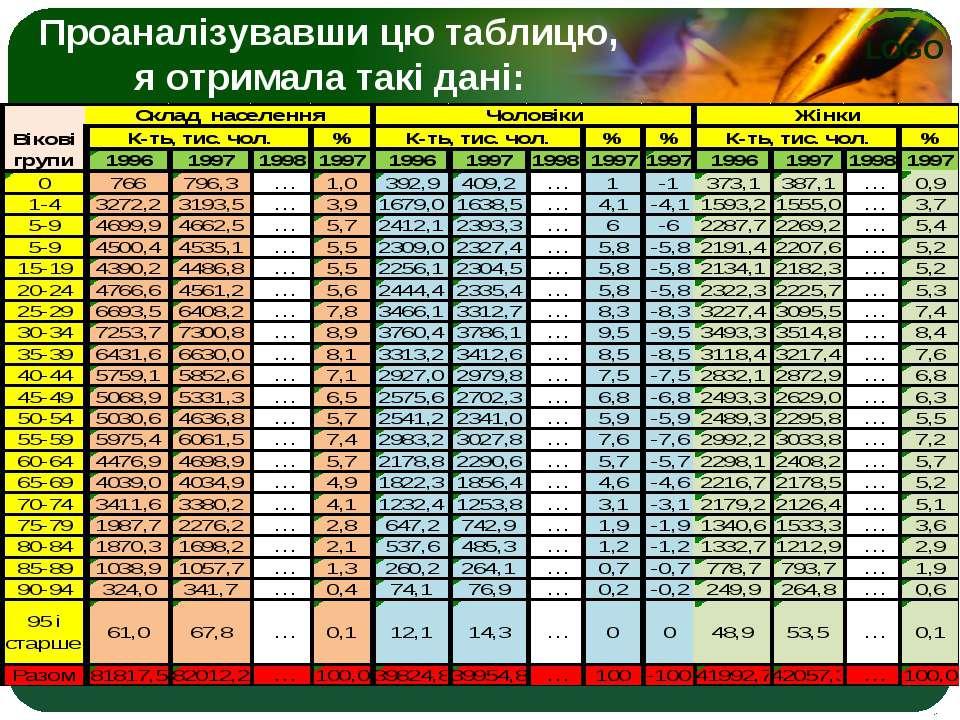 Проаналізувавши цю таблицю, я отримала такі дані: LOGO