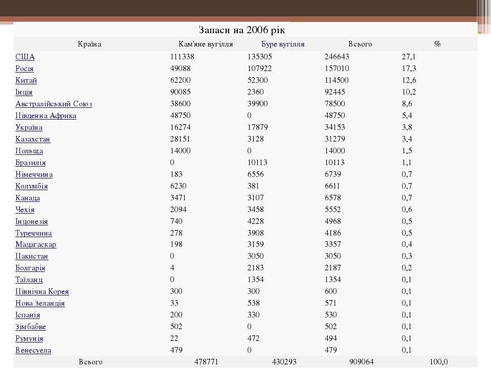 Запасина 2006рік Країна Кам'яне вугілля Буре вугілля Всього % США 111338 1353...