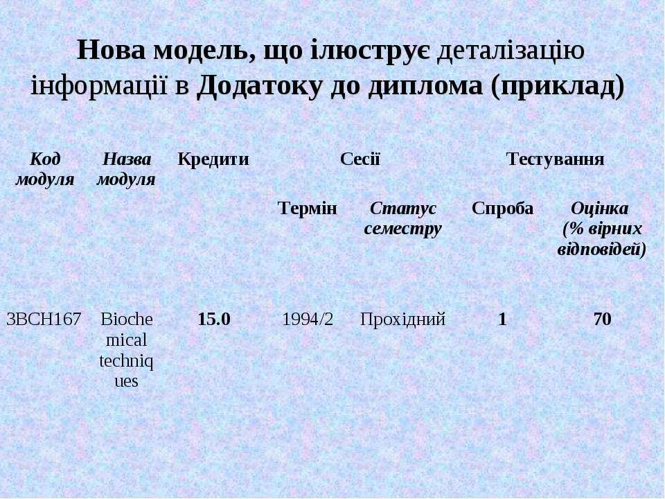 Нова модель, що ілюструє деталізацію інформації в Додатоку до диплома (приклад)