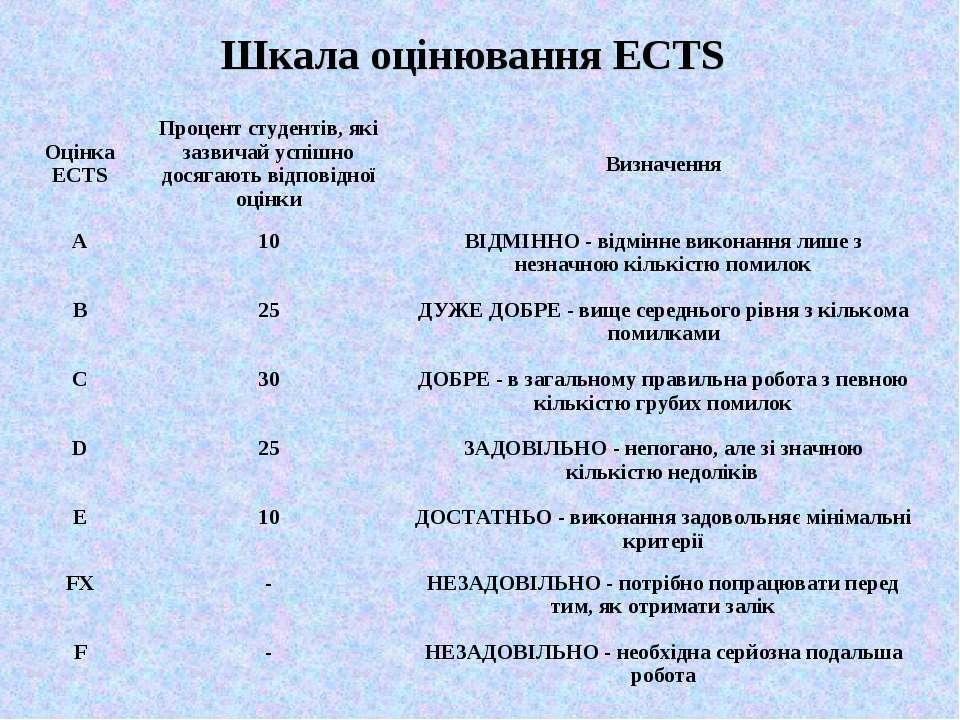 Шкала оцінювання ЕСТS