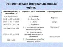 Рекомендована інтервальна шкала оцінок 91 R 81 R 75 R 65 R 61 R 50 R Значення...