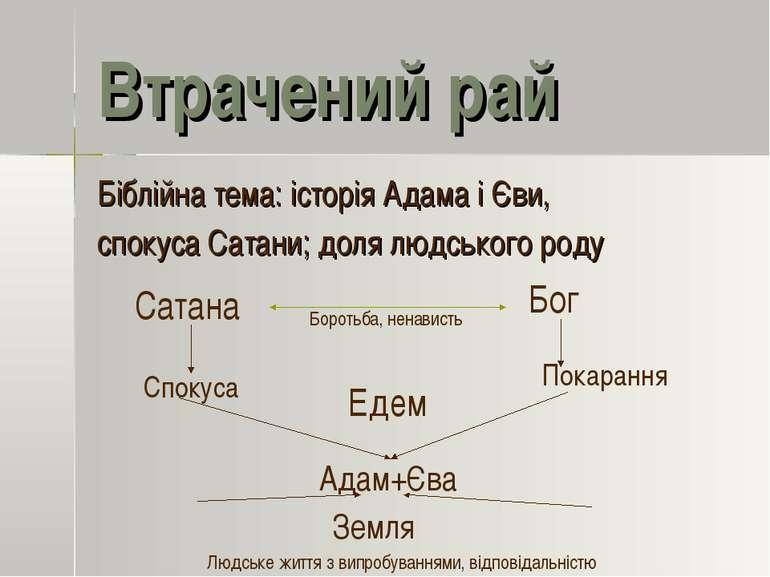 Втрачений рай Біблійна тема: історія Адама і Єви, спокуса Сатани; доля людськ...