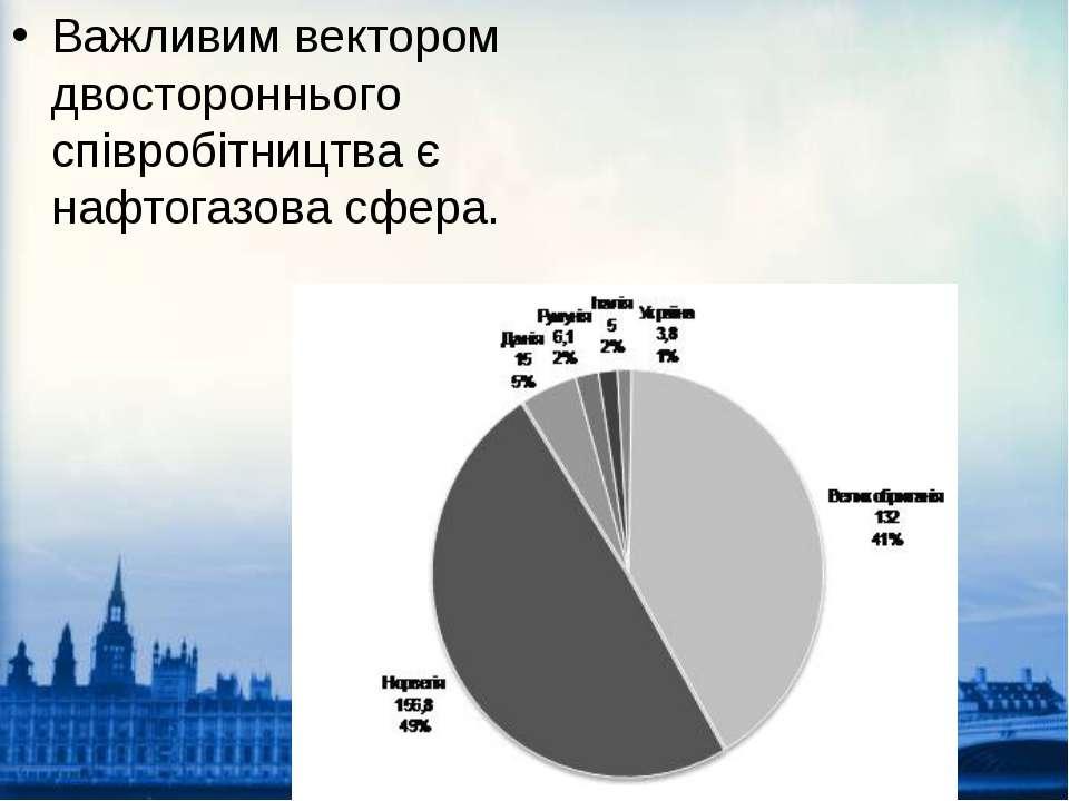 Важливим вектором двостороннього співробітництва є нафтогазова сфера.