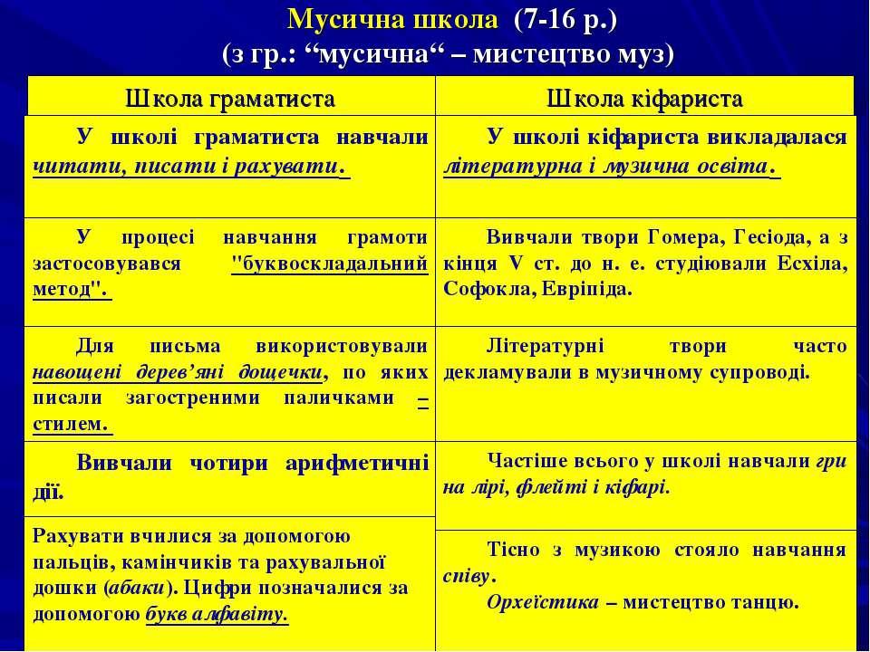"""Мусична школа (7-16 р.) (з гр.: """"мусична"""" – мистецтво муз) У школі граматиста..."""