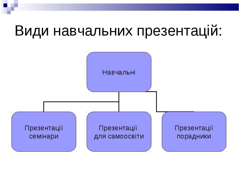 Види навчальних презентацій:
