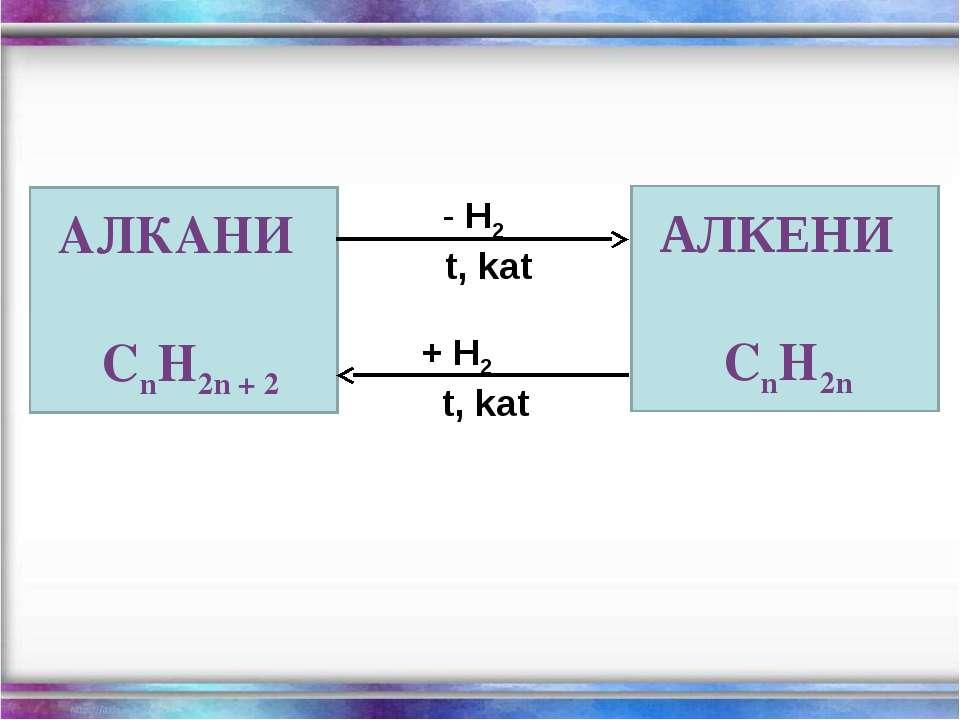 АЛКАНИ CnH2n + 2 H2 t, kat + H2 t, kat АЛКЕНИ CnH2n