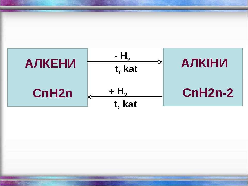АЛКЕНИ СnH2n H2 t, kat + H2 t, kat АЛКІНИ СnH2n-2