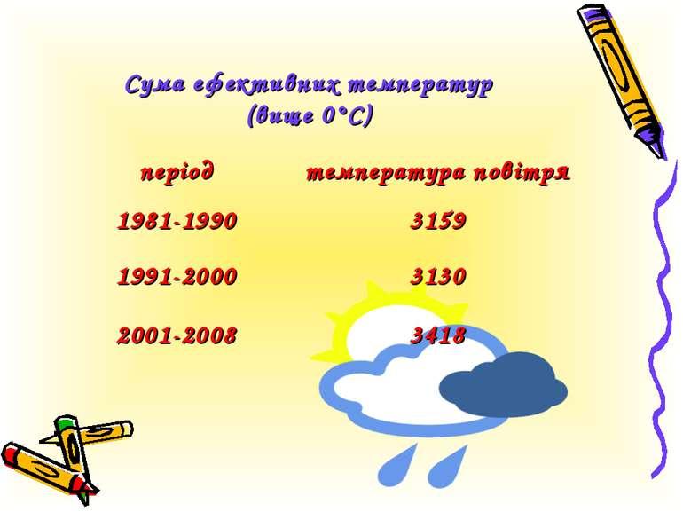 Сума ефективних температур (вище 0°С) період температура повітря 1981-1990 31...
