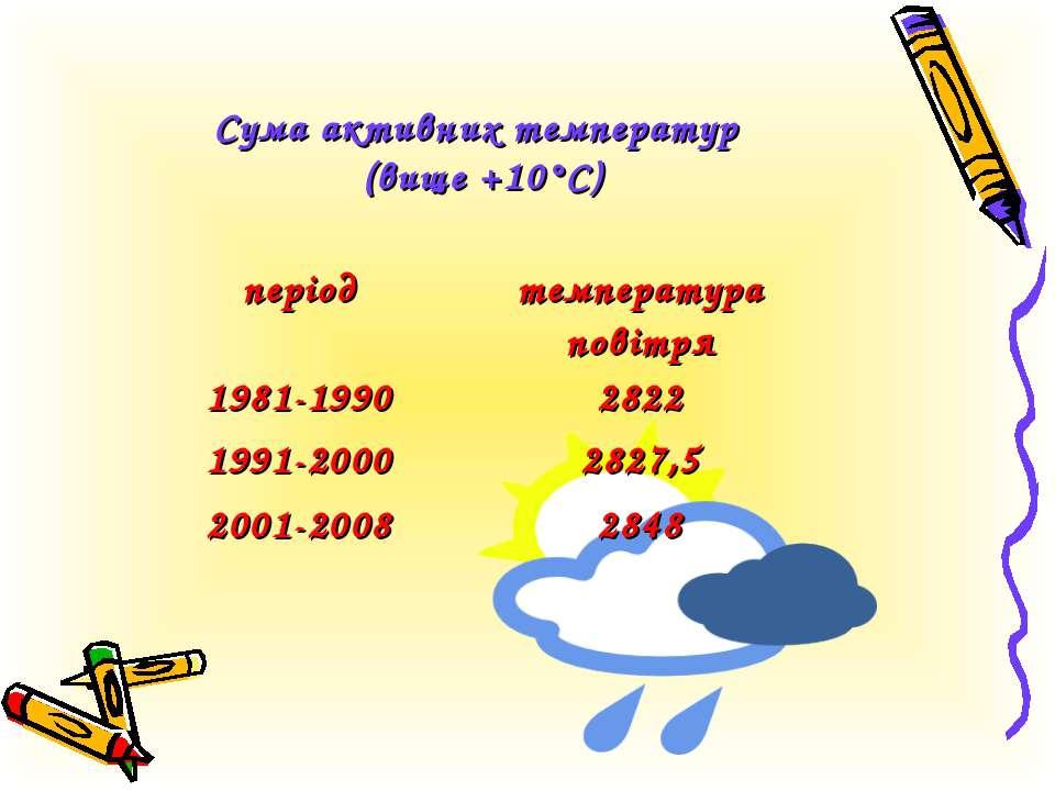 Сума активних температур (вище +10°С) період температура повітря 1981-1990 28...