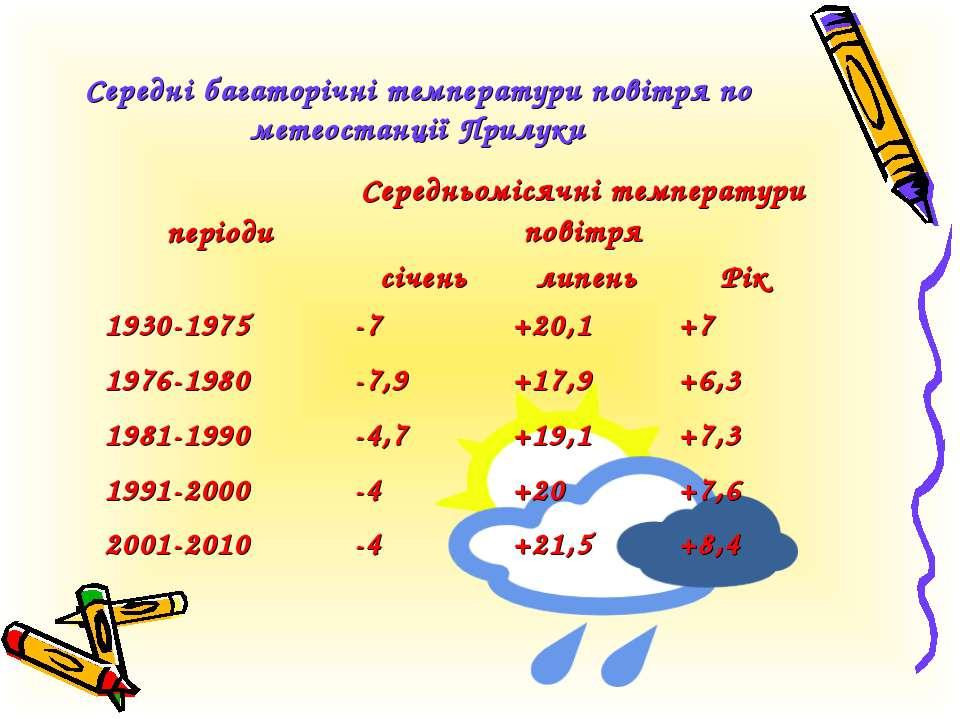 Середні багаторічні температури повітря по метеостанції Прилуки періоди Серед...