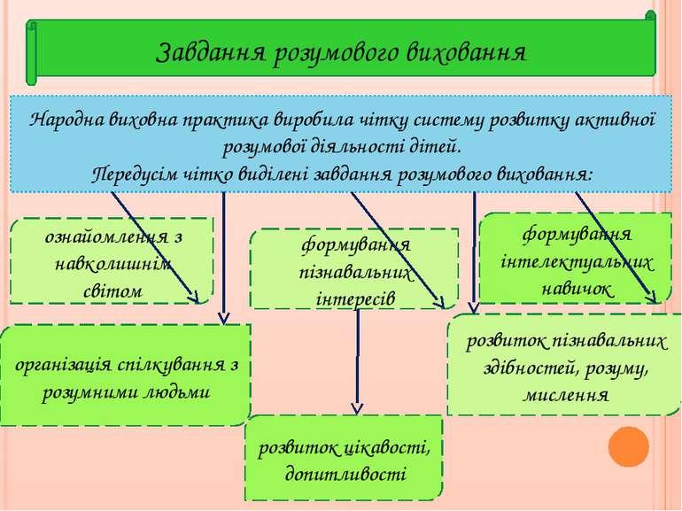 Завдання розумового виховання Народна виховна практика виробила чітку систему...