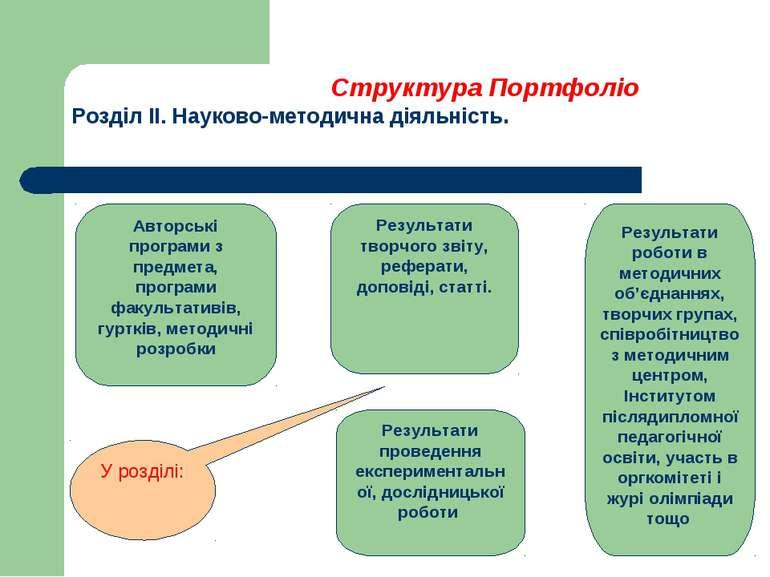 Структура Портфоліо Розділ ІІ. Науково-методична діяльність. Авторські програ...