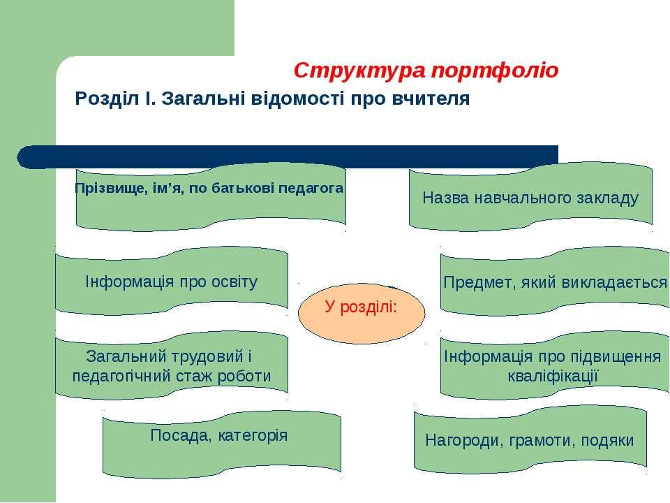 Структура портфоліо Розділ І. Загальні відомості про вчителя Загальний трудов...