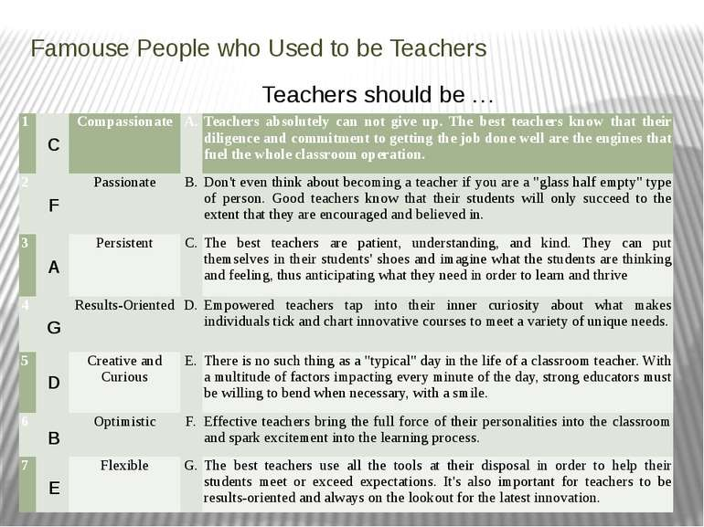 Famouse People who Used to be Teachers Teachers should be … C F A G D B E 1 C...