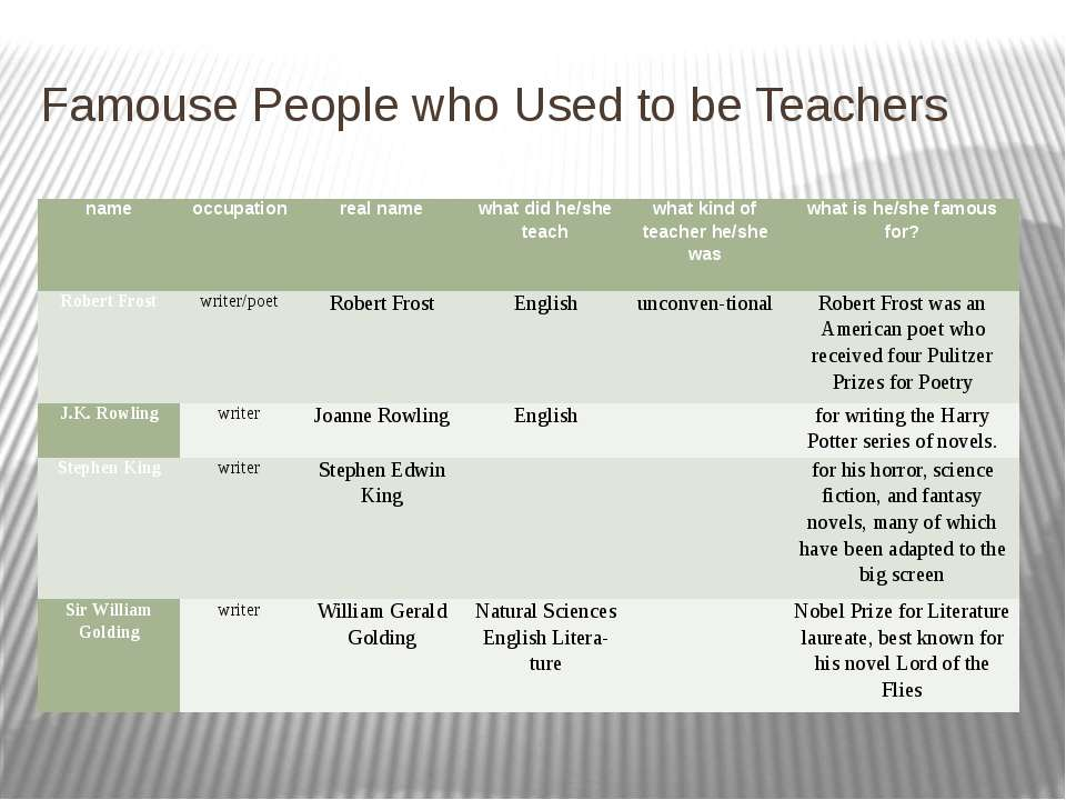 Famouse People who Used to be Teachers name occupation real name what did he/...