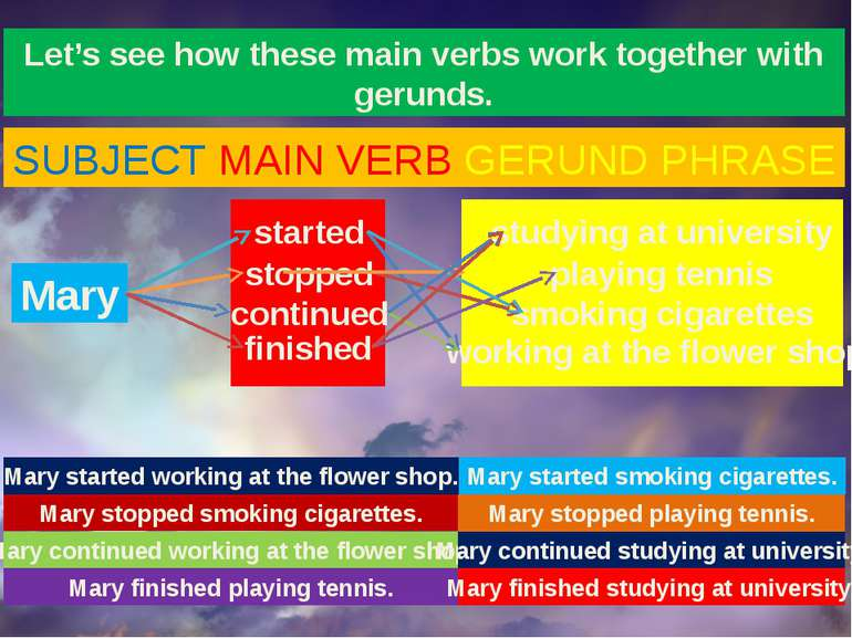 Let's see how these main verbs work together with gerunds. SUBJECT MAIN VERB ...