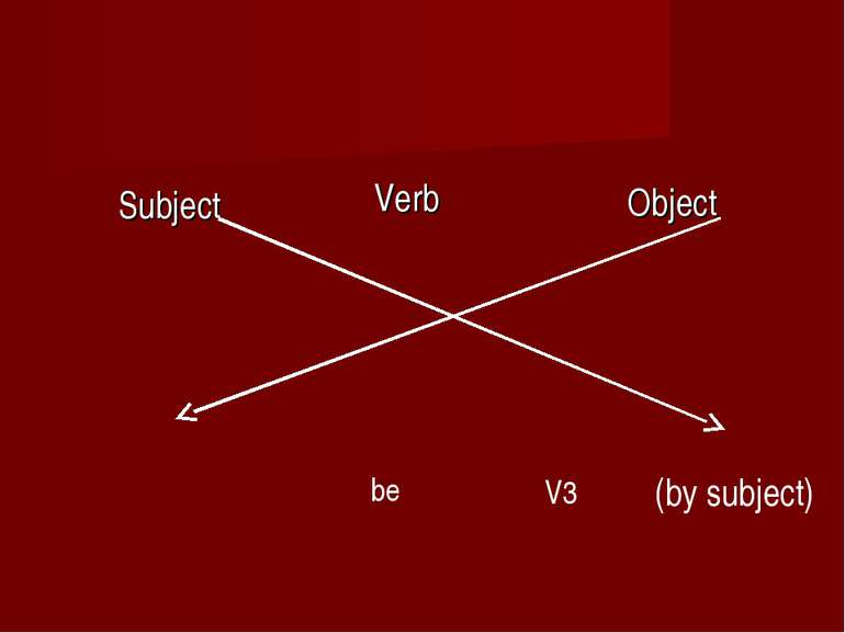 Subject Object Verb V3 be (by subject)