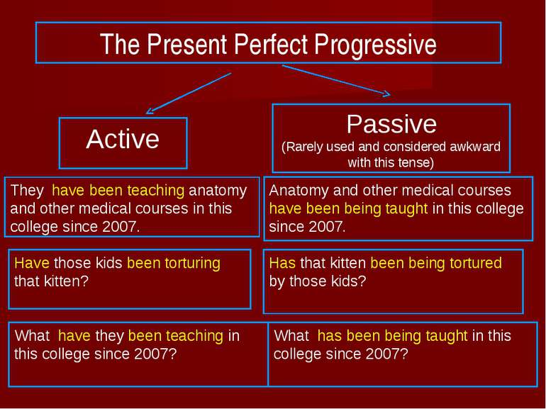 The Present Perfect Progressive Active Passive (Rarely used and considered aw...