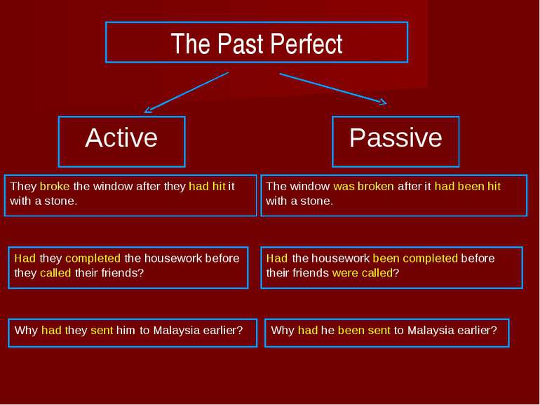 The Past Perfect Active Passive They broke the window after they had hit it w...