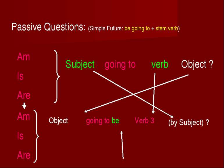 Passive Questions: (Simple Future: be going to + stem verb) Am Is Are Subject...