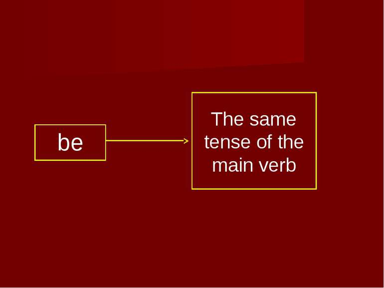 be The same tense of the main verb