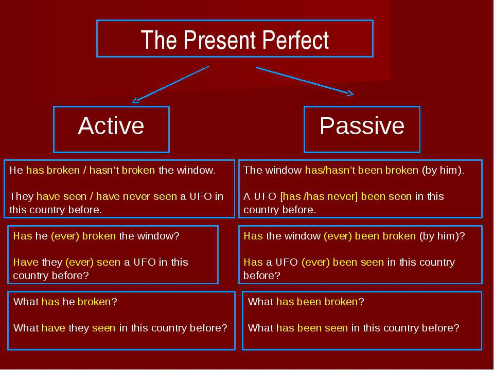 The Present Perfect Active Passive He has broken / hasn't broken the window. ...