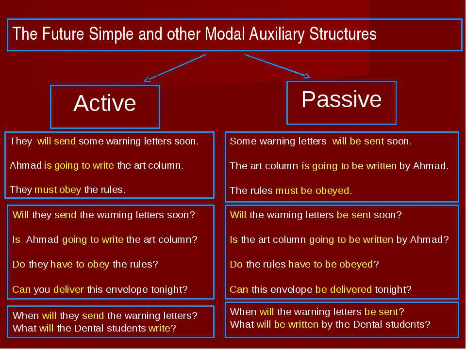 The Future Simple and other Modal Auxiliary Structures Active Passive They wi...