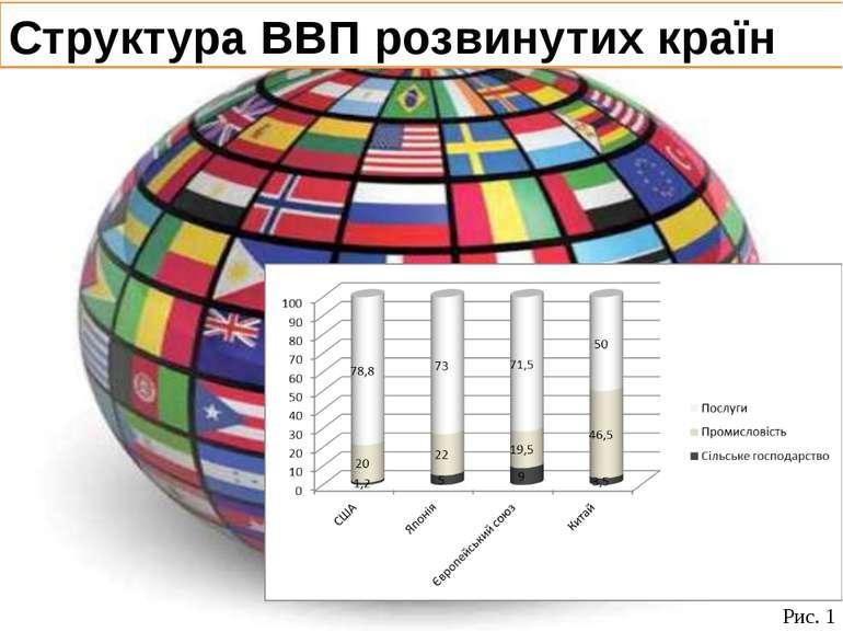 Структура ВВП розвинутих країн Рис. 1
