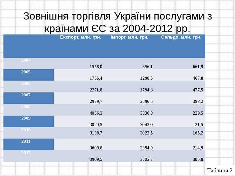 Зовнішня торгівля України послугами з країнами ЄС за 2004-2012 рр. Таблиця 2 ...