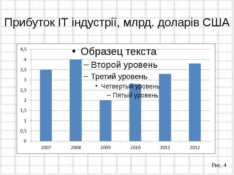 Прибуток ІТ індустрії, млрд. доларів США Рис. 4