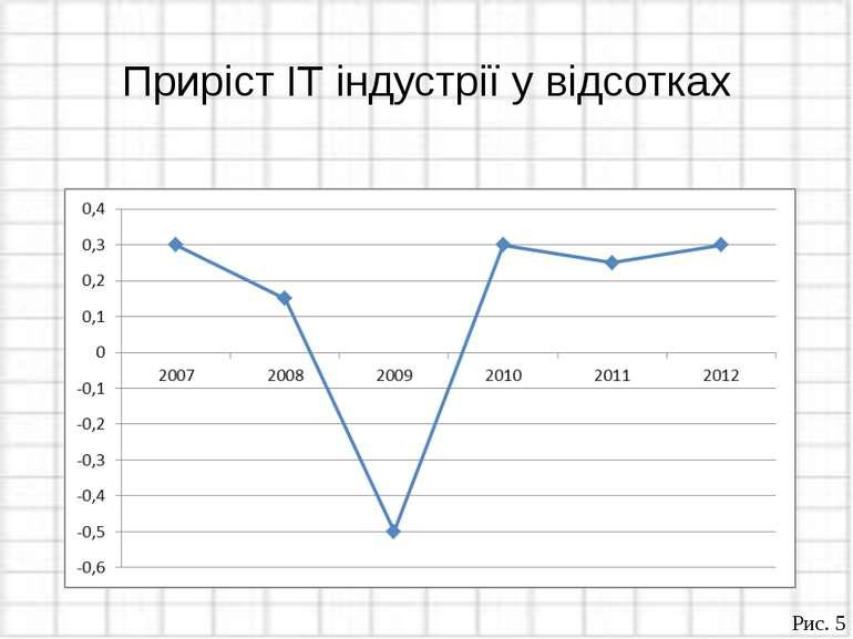 Приріст ІТ індустрії у відсотках Рис. 5