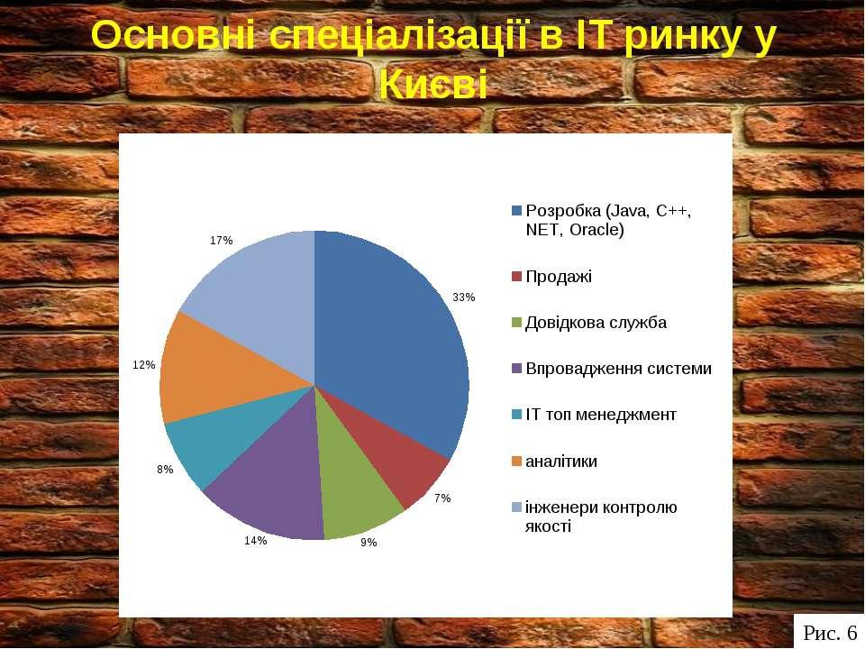 Основні спеціалізації в ІТ ринку у Києві Рис. 6