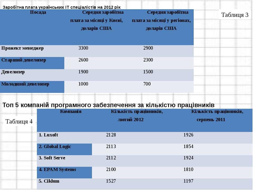 Заробітна плата українських ІТ спеціалістів на 2012 рік Топ 5 компаній програ...