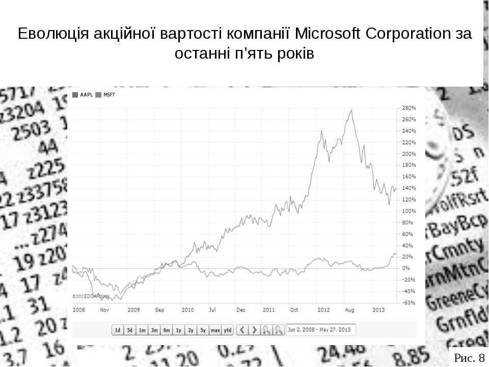 Еволюція акційної вартості компанії Microsoft Corporation за останні п'ять ро...
