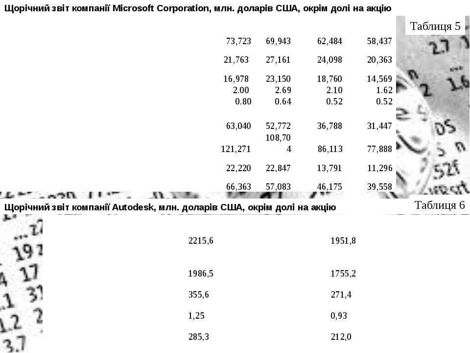Щорічний звіт компанії Microsoft Corporation, млн. доларів США, окрім долі на...