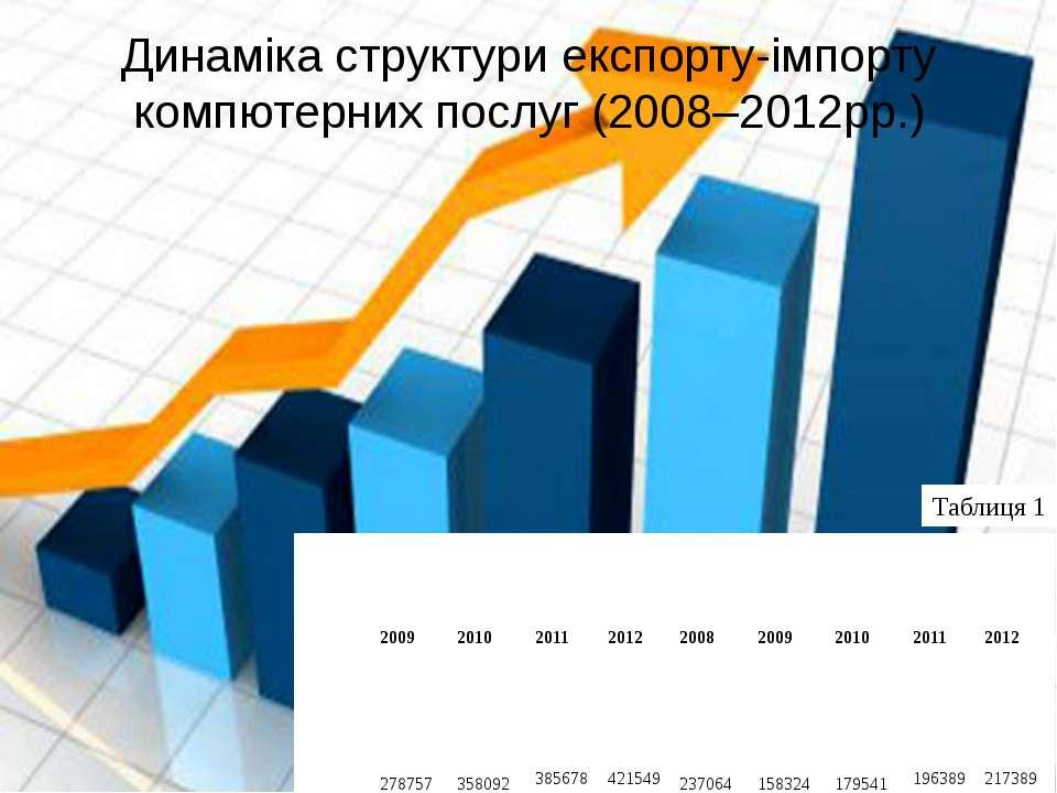 Динаміка структури експорту-імпорту компютерних послуг (2008–2012рр.) Таблиця...