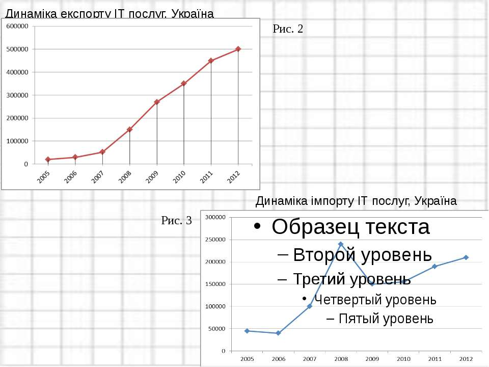 Динаміка експорту ІТ послуг, Україна Динаміка імпорту ІТ послуг, Україна Рис....