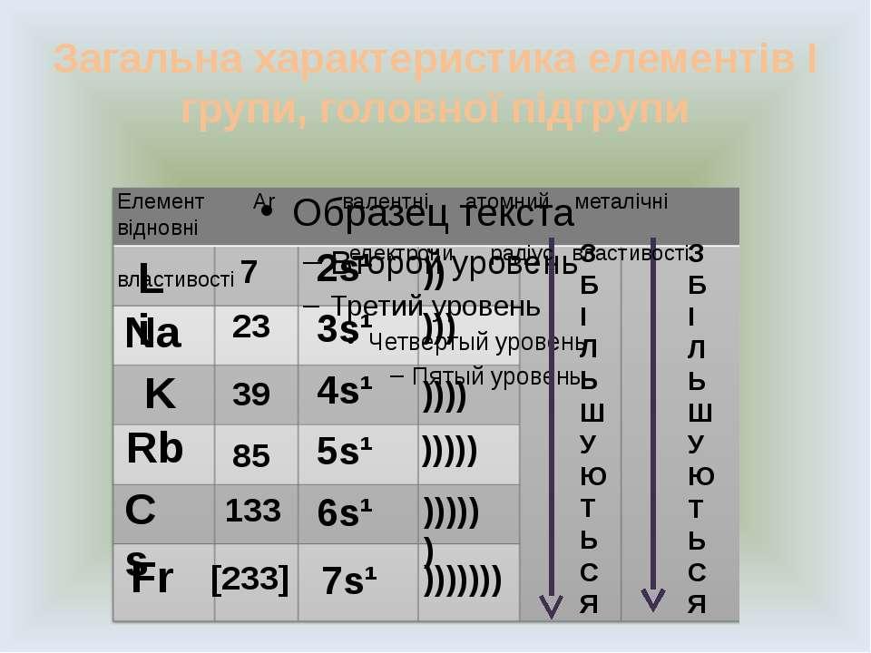 Загальна характеристика елементів І групи, головної підгрупи Li Na K Rb Cs Fr...