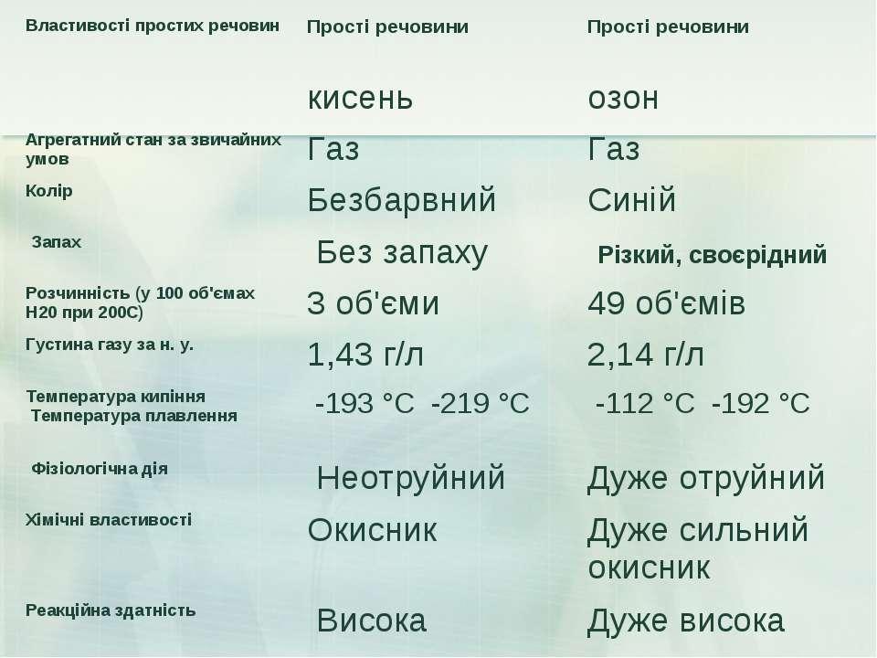 Властивості простих речовин Прості речовини Прості речовини  кисень озон А...