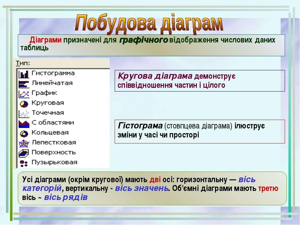 Діаграми призначені для графічного відображення числових даних таблиць Усі ді...