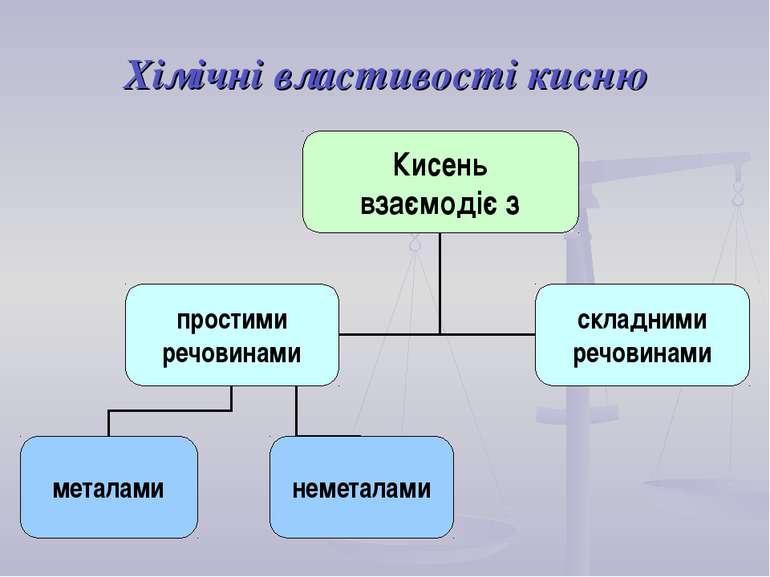 Хімічні властивості кисню