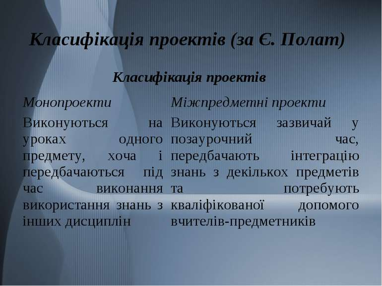 Класифікація проектів (за Є. Полат)