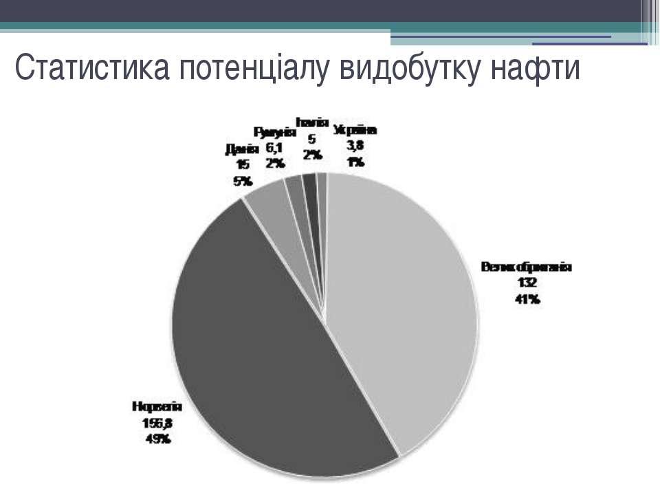 Статистика потенціалу видобутку нафти
