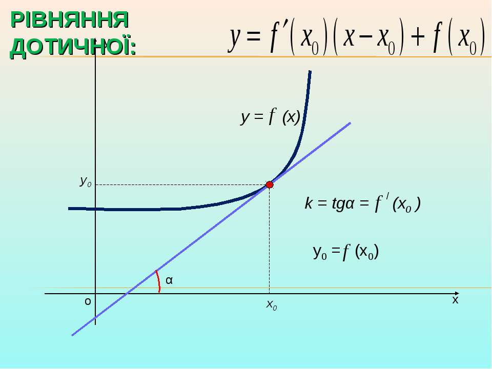 х у о y = (x) х0 у0 k = tgα = (x0 ) α / у0 = (х0) РІВНЯННЯ ДОТИЧНОЇ: