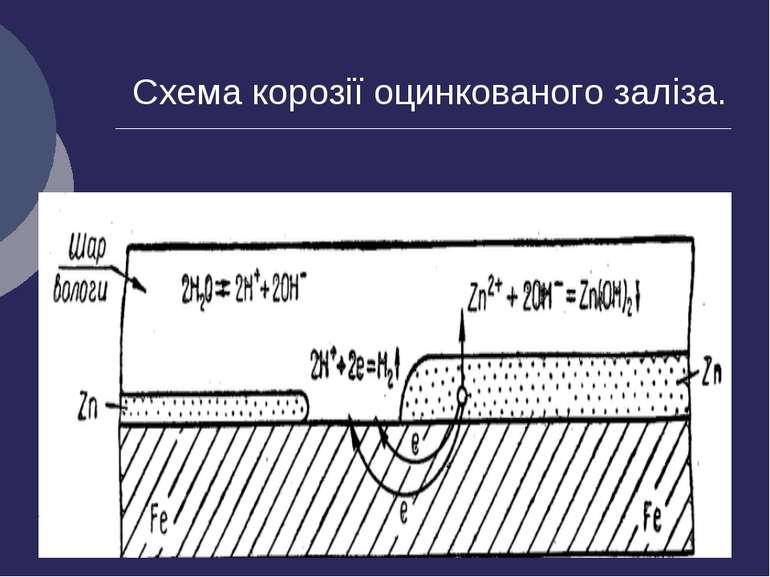 Схема корозії оцинкованого заліза.
