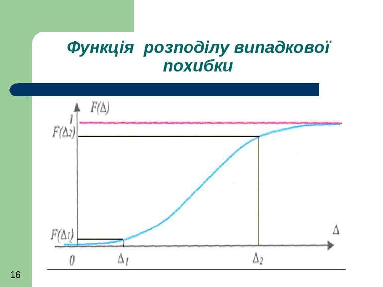 Функція розподілу випадкової похибки