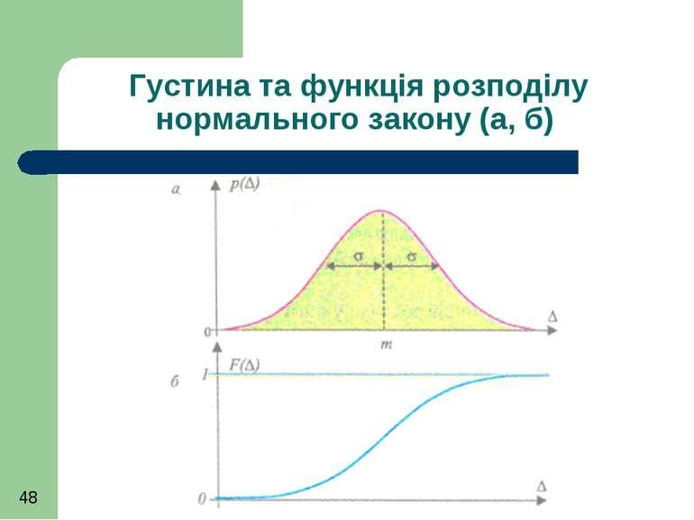 Густина та функція розподілу нормального закону (а, б)