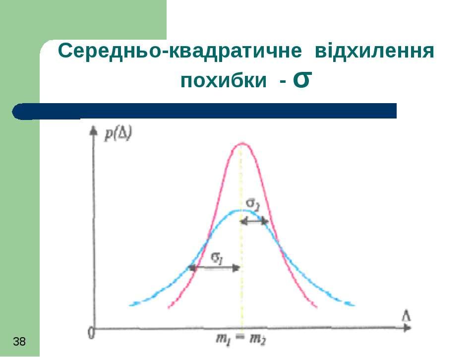 Середньо-квадратичне відхилення похибки - σ