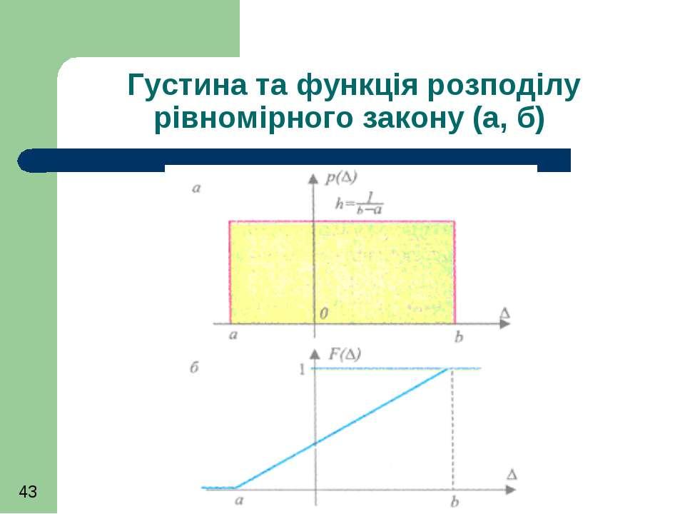 Густина та функція розподілу рівномірного закону (а, б)